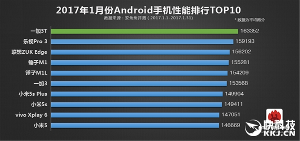AnTuTu назвала десятку самых производительных смартфонов за январь – фото 2