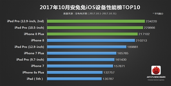 Результаты  бенчмарк-тестов Huawei Honor V10 – фото 2
