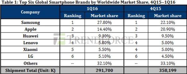 Статистика продаж смартфонов ведущими производителями по итогам 1-го квартала 2016 года – фото 1