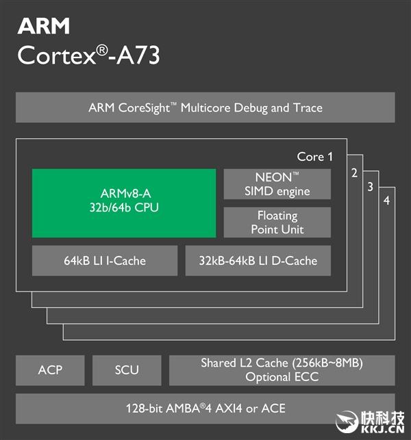 Ядра Cortex-A73 получили кодовое имя Artemis, выполнены по 10-нм техпроцессу и лягут в основу флагманских чипов уже в конце 2016 года – фото 2