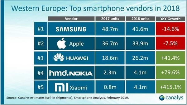 Аналитики отмечают рост спроса на смартфоны Xiaomi. Компания номер один по продажам в Украине – фото 2