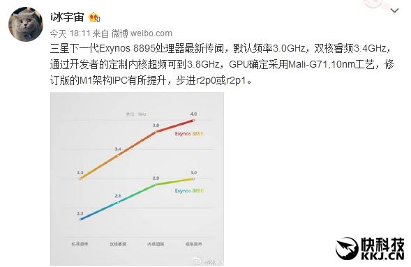 Процессор Samsung Exynos 8895 разгонится до 4 ГГц и получит видеочип Mali-G71 – фото 2