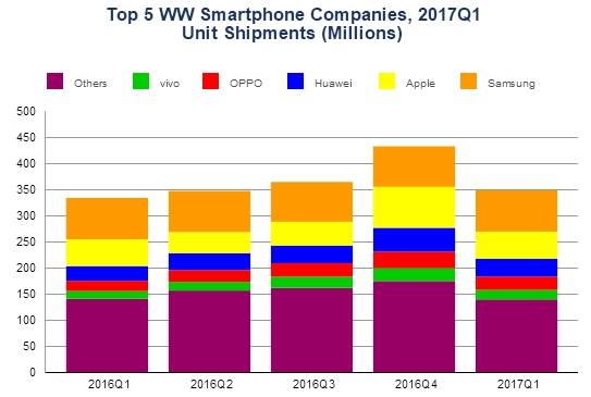 Лучшие производители на рынке смартфонов за I квартал 2017 года – фото 2