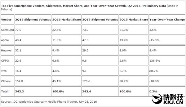 Статистика продаж смартфонов китайских вендоров по итогам 2 квартала 2016: Huawei лидирует, Xiaomi вырывается на 4 место – фото 3