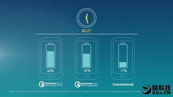 Qualcomm представит быструю зарядку Quick Charge 4.0 с мощностью до 28 Вт 17 октября – фото 1