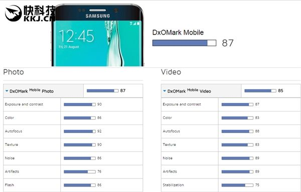 Samsung Galaxy S6+ и Sony Xperia Z5 возглавили рейтинг камерофонов по версии DxOMark – фото 1
