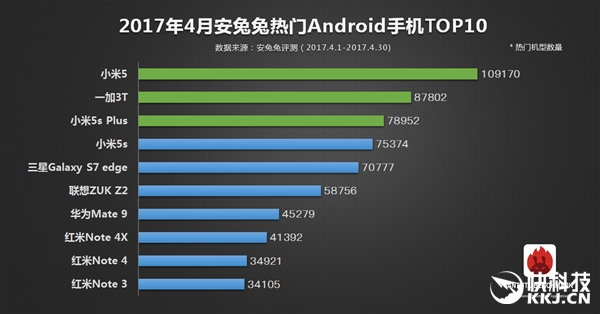 Топ-10 популярных смартфонов за апрель по версии AnTuTu – фото 2