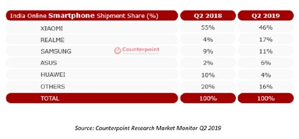 Xiaomi лидер онлайн-рынка Индии – фото 2