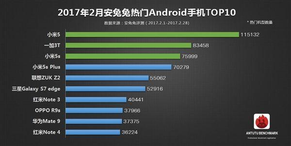 Популярные смартфоны за февраль по версии AnTuTu – фото 1