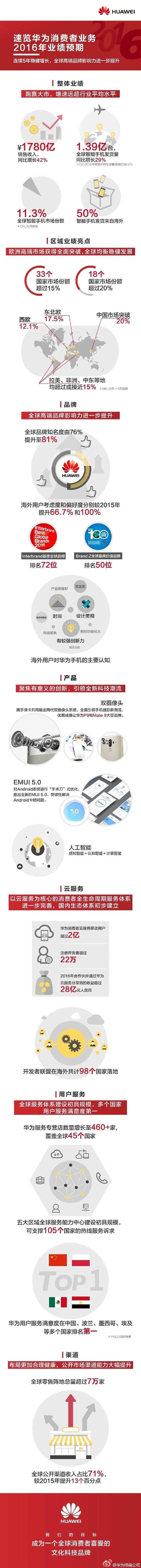 Huawei рассказала об успехах за 2016 год – фото 2