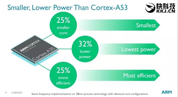 ARM и TSMC наладят выпуск чипов с ядрами Cortex-A73 по 16нм технологии FinFET Compact для устройств среднего ценового сегмента – фото 1