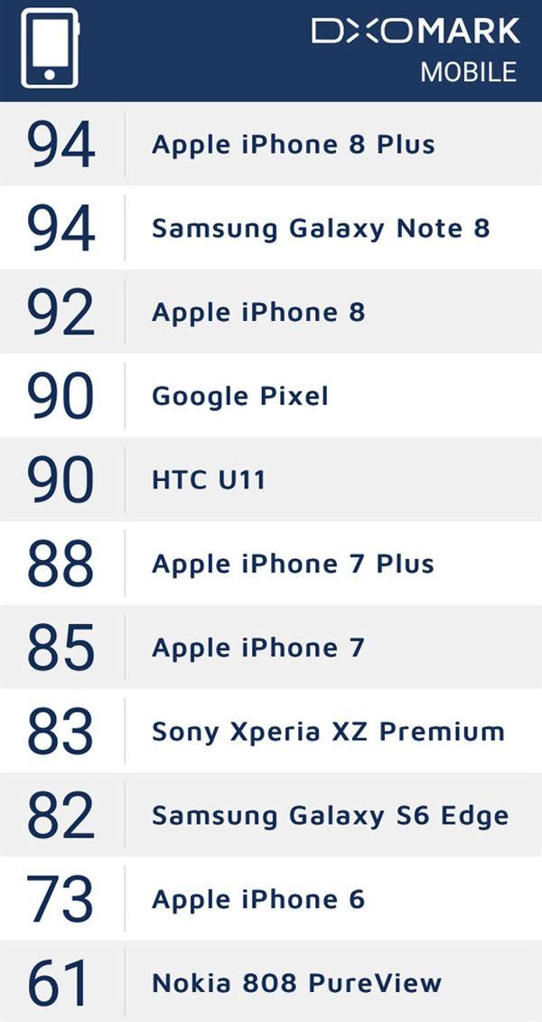 Samsung Galaxy Note 8 лучший смартфон для любителей фотографировать – фото 1