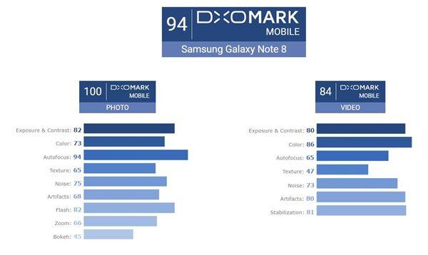Samsung Galaxy Note 8 лучший смартфон для любителей фотографировать – фото 2