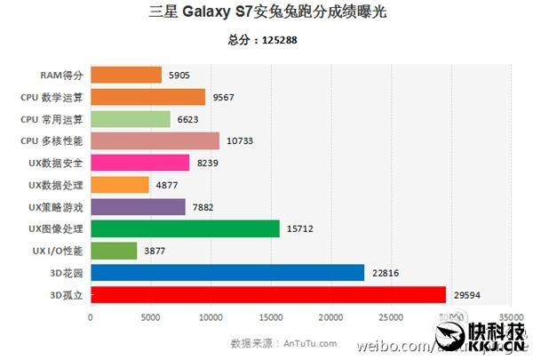 Samsung Galaxy S7 с чипом Snapdragon 820 стал негласным лидером AnTuTu – фото 1