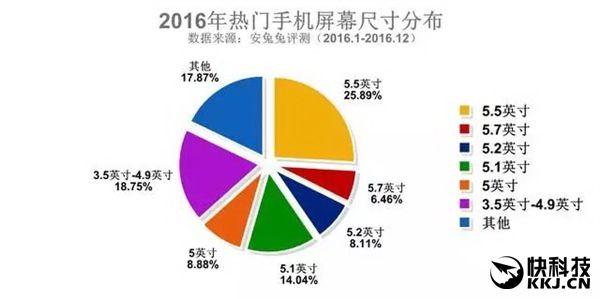 AnTuTu опубликовала рейтинги распространения смартфонов в разрезе характеристик – фото 1
