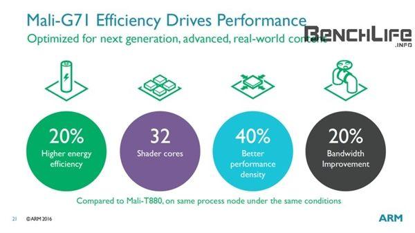 Видеоускоритель Mali-G71 на 40% мощнее, на 20% энергоэффективнее, чем Mali-T880 и сможет конкурировать с видеокартами ноутбуков среднего уровня – фото 4