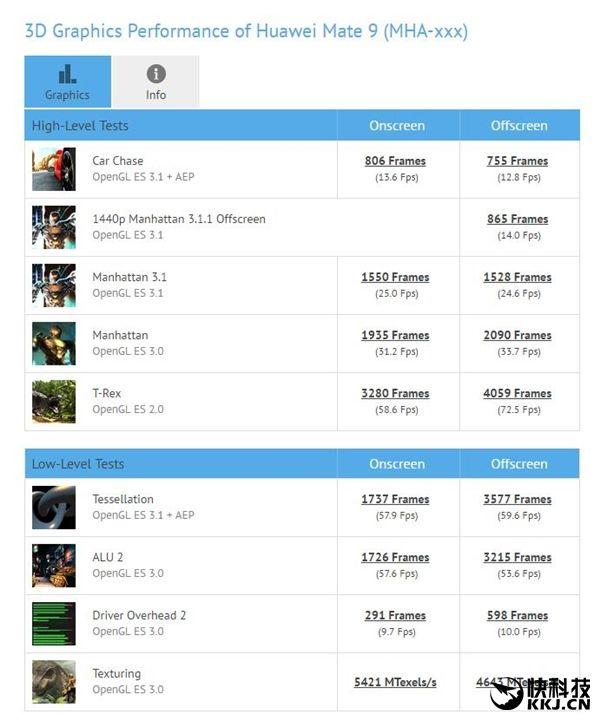 Snapdragon 835 с графикой Adreno 540 продемонстрировал свою мощь в бенчмарках – фото 5