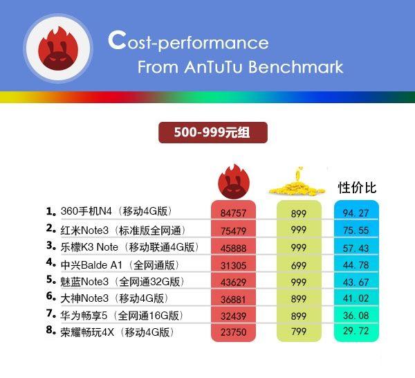Бенчмарк AnTuTu опубликовал свой рейтинг стоимости смартфонов в привязке к производительности – фото 1