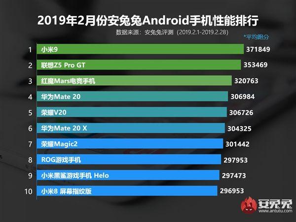 Десять самых производительных Android-флагманов февраля по версии AnTuTu – фото 1