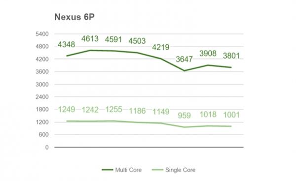 Snapdragon 820 против Apple A9, Exynos 7420, Snapdragon 810 и 808 в сравнительном тестировании в бенчмарке и на нагрев – фото 3