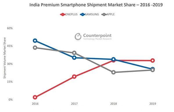 OnePlus признали лидером на рынке Индии в премиальном сегменте