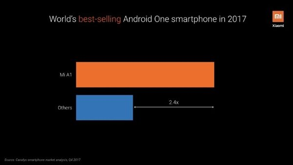 Xiaomi лидер по продажам среди Android One смартфонов