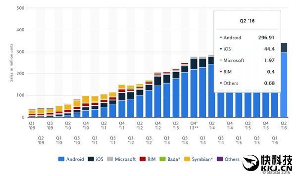 Android-смартфоны доминируют на рынке, занимая рекордные 86,2% доли рынка по итогам второго квартала 2016 – фото 1