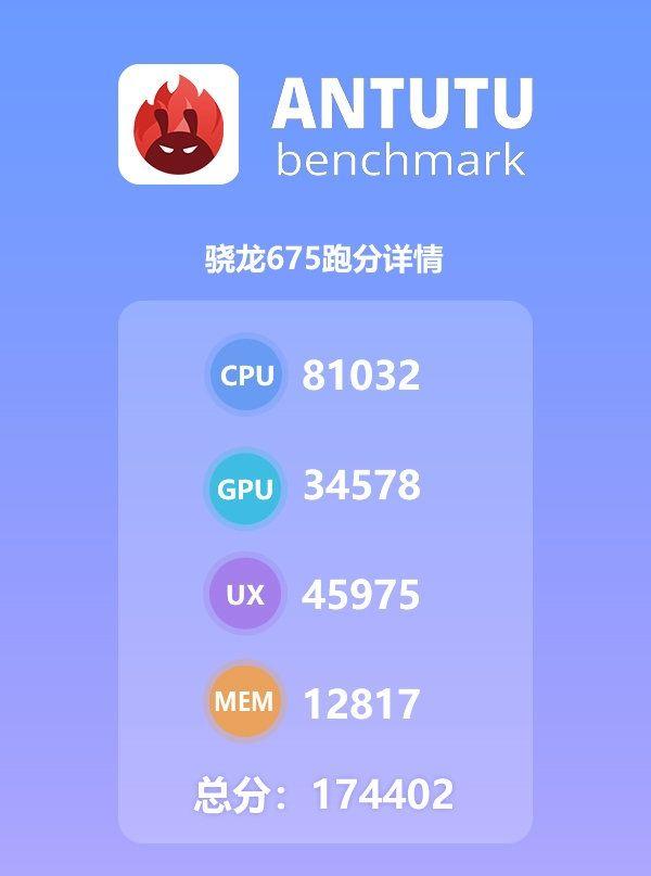 Появились результаты бенчмарк-тестов платформы Snapdragon 675 – фото 3