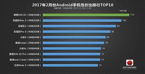 Рейтинг лучших смартфонов по версии AnTuTu по соотношению цена/производительность – фото 1