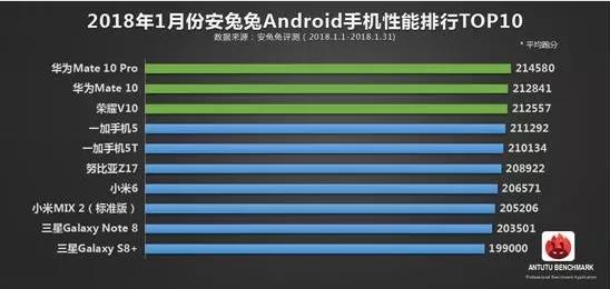 10 самых мощных Android-смартфонов в мире по версии AnTuTu за январь 2018 – фото 1