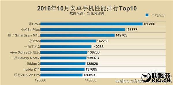 Топ-10 самых мощных смартфонов по версии AnTuTu в октябре 2016 – фото 2