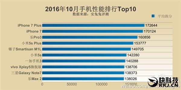 Топ-10 самых мощных смартфонов по версии AnTuTu в октябре 2016 – фото 1