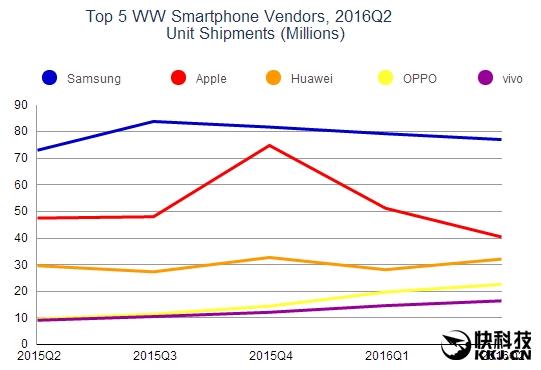 Статистика продаж смартфонов китайских вендоров по итогам 2 квартала 2016: Huawei лидирует, Xiaomi вырывается на 4 место – фото 2