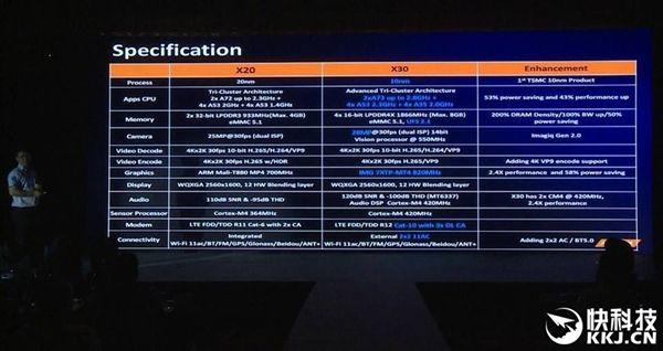 Helio X30 станет первым 10 нм чипом, поступившим в массовое производство – фото 2