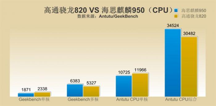 Snapdragon 820 против Kirin 950: сравнение производительности в бенчмарках – фото 3