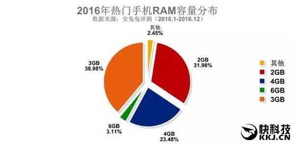 AnTuTu опубликовала рейтинги распространения смартфонов в разрезе характеристик – фото 5