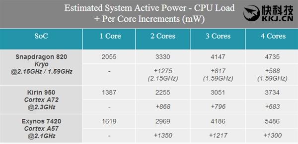 Данные об энергопотреблении чипов Snapdragon 820, Kirin 950 и Exynos 7420 – фото 2