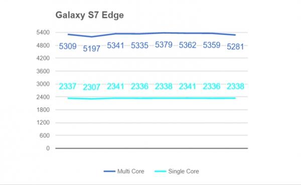 Snapdragon 820 против Apple A9, Exynos 7420, Snapdragon 810 и 808 в сравнительном тестировании в бенчмарке и на нагрев – фото 1