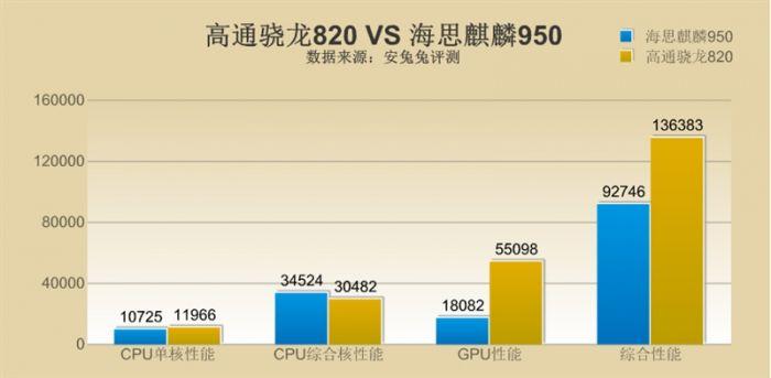 Snapdragon 820 против Kirin 950: сравнение производительности в бенчмарках – фото 2