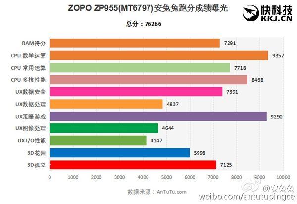 Возможности Helio X20 раскрыты в бенчмарке GeekBench на примере Zopo Speed 8 – фото 2