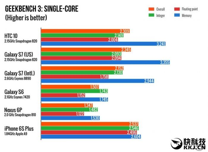 Производительность HTC 10 сравнили в бенчмарке с другими топовыми смартфонами – фото 4