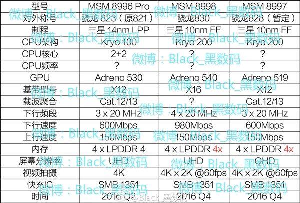 Snapdragon 828 (MSM8997) и 830 (MSM8998): первые данные о спецификации новых топовых чипов Qualcomm – фото 2