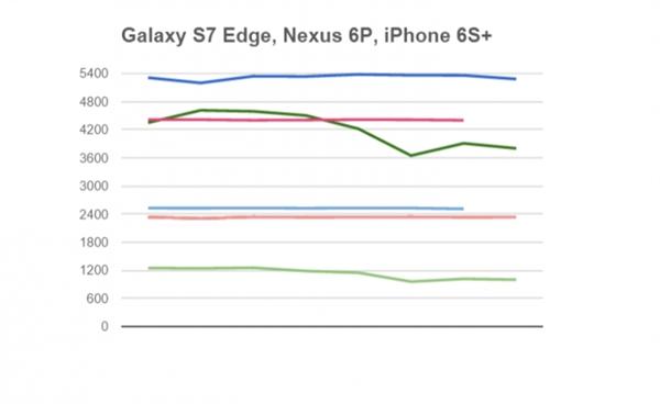 Snapdragon 820 против Apple A9, Exynos 7420, Snapdragon 810 и 808 в сравнительном тестировании в бенчмарке и на нагрев – фото 4