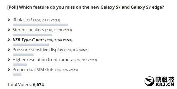 Samsung Galaxy S7: в опросе зарубежных СМИ больше всего разочаровало отсутствие ИК-порта – фото 2