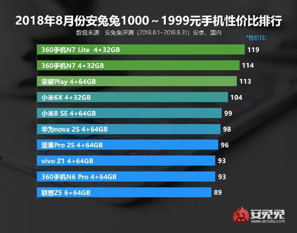 417fd67e1125 Лучшие смартфоны по соотношению цена/производительность за август по ...