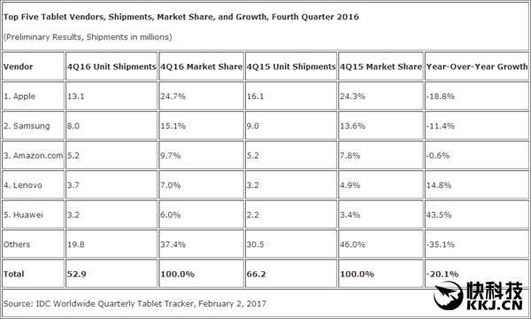Huawei наращивает свою долю на рынке планшетов – фото 2