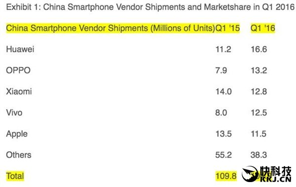 Huawei, Oppo и Xiaomi лидируют по объему выпущенных смартфонов в Китае – фото 1