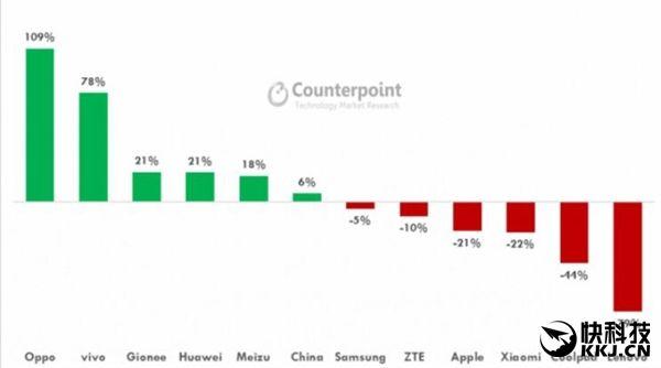 Oppo R9 самый продаваемый смартфон в Китае – фото 1