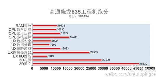 Snapdragon 835 с графикой Adreno 540 продемонстрировал свою мощь в бенчмарках – фото 1