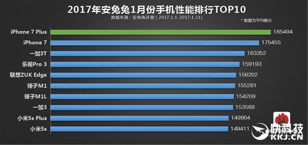 AnTuTu назвала десятку самых производительных смартфонов за январь – фото 1